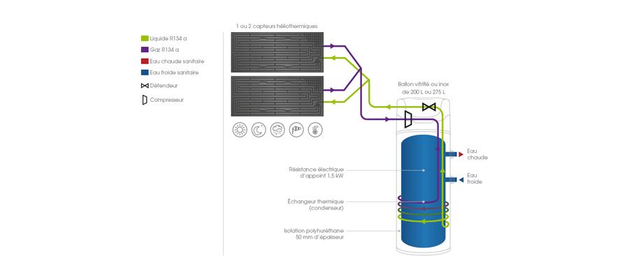 piscine thermodynamique